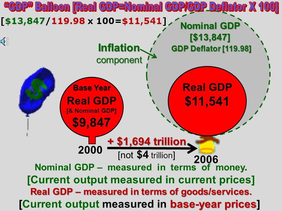 GDP Balloon [Real GDP=Nominal GDP/GDP Deflator X 100]